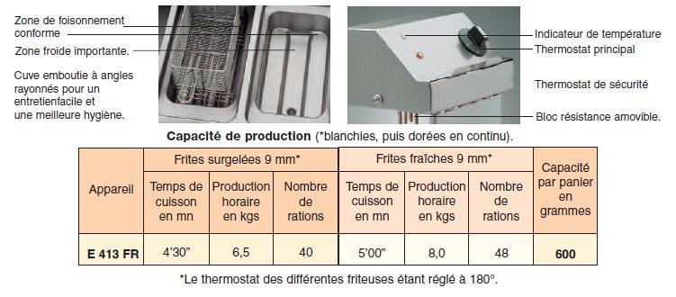 Capacité de la friteuse électrique CSE413FR